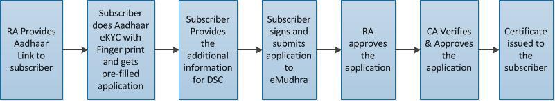 Aadhaar eKYC BIO e-Mudhra